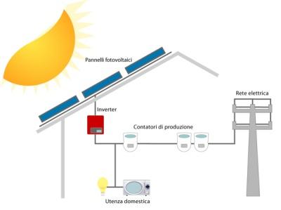 impianti_fotovoltaici_header